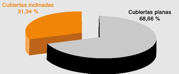 Análisis Estadístico Nacional sobre patologías en la edificación de la Fundación MUSAAT