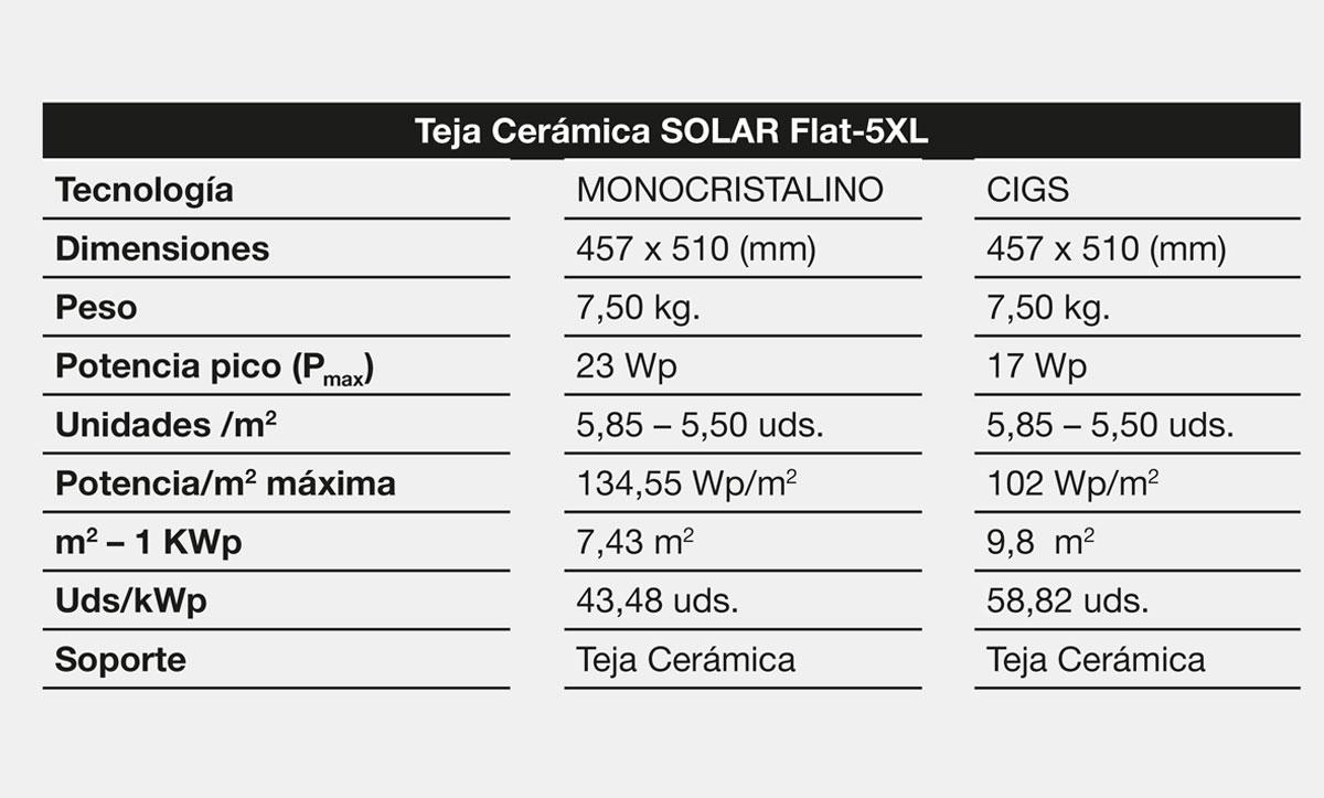 Características técnicas SOLAR Flat-5XL